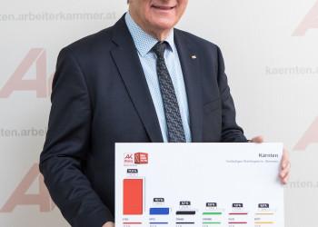 AK-Präsident Günther Goach © Gernot Gleiss, AK