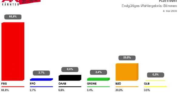 Ergebnis AK-Wahl 2009 © AK Kärnten, AK Kärnten