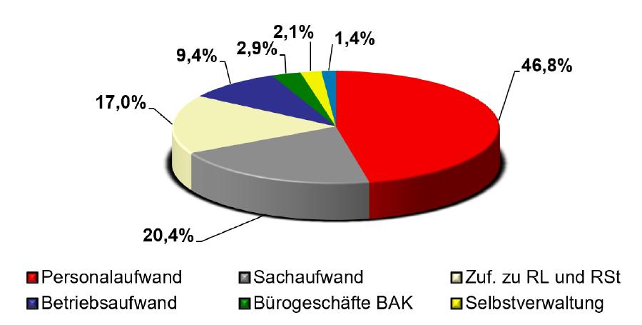 Verteilung der Aufwendungen © AK