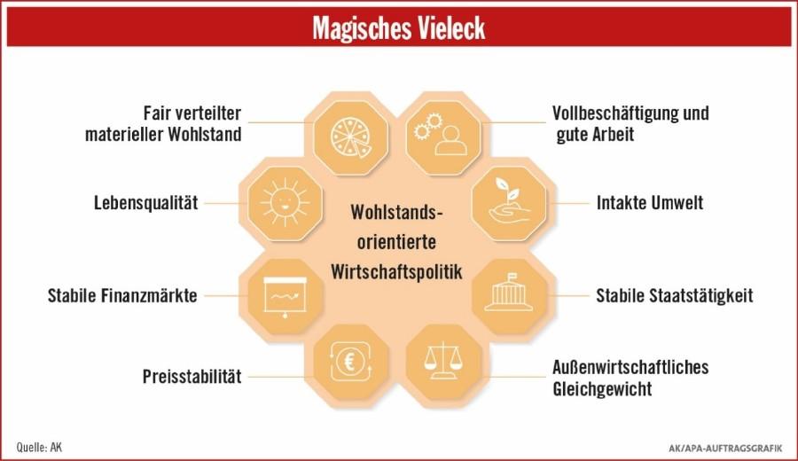 Magisches Vieleck © AK Wien