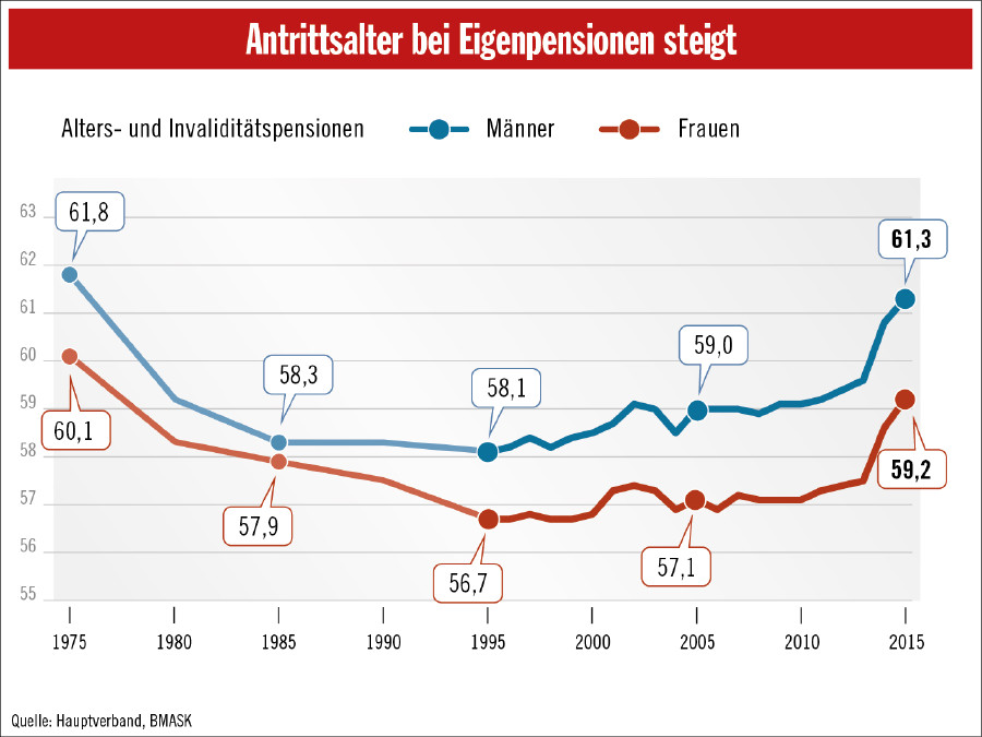 Antrittsalter bei Eigenpensionen steigt © AK, APA