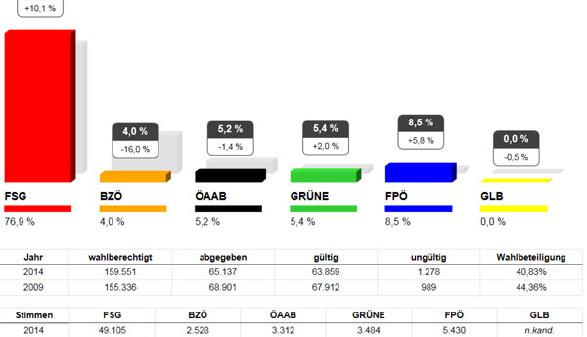 Vorläufiges Wahlergebnis AK-Wahl Kärnten: Stimmen © AK, AK
