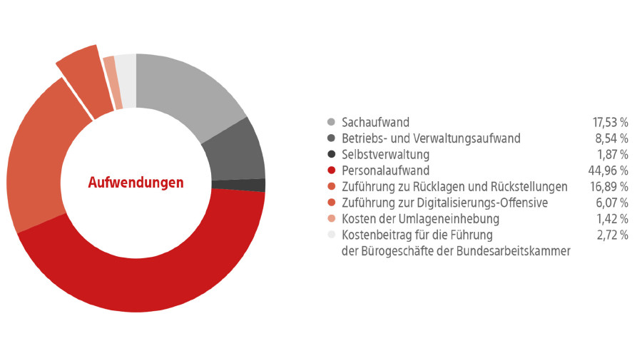 Grafik Aufwendungen © AK